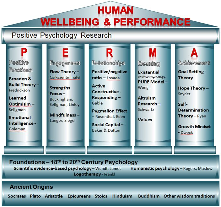 seligman positive psychology